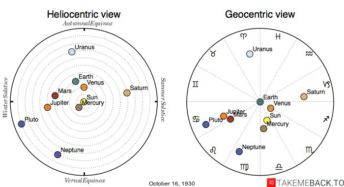 Planetary positions on October 16th, 1930 - Heliocentric and Geocentric views