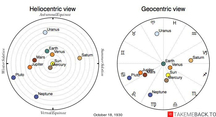 Planetary positions on October 18th, 1930 - Heliocentric and Geocentric views