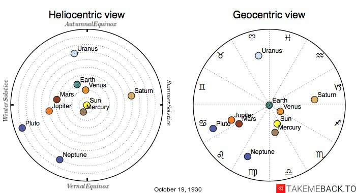Planetary positions on October 19th, 1930 - Heliocentric and Geocentric views