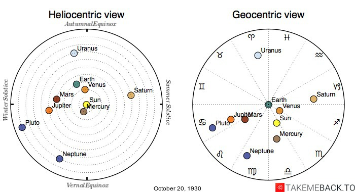 Planetary positions on October 20th, 1930 - Heliocentric and Geocentric views