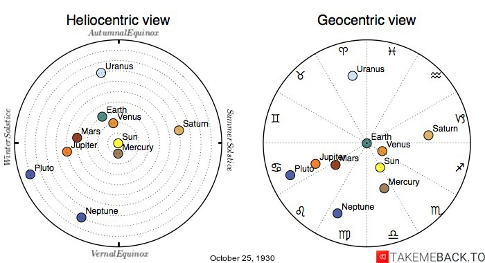 Planetary positions on October 25th, 1930 - Heliocentric and Geocentric views