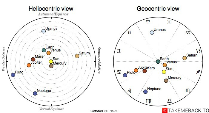 Planetary positions on October 26th, 1930 - Heliocentric and Geocentric views