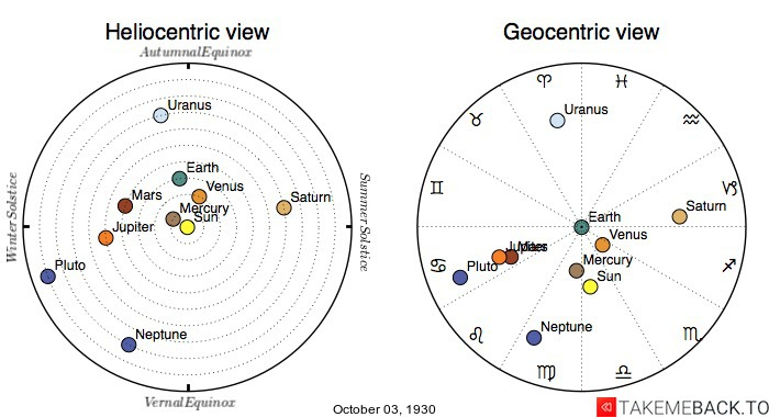 Planetary positions on October 3rd, 1930 - Heliocentric and Geocentric views