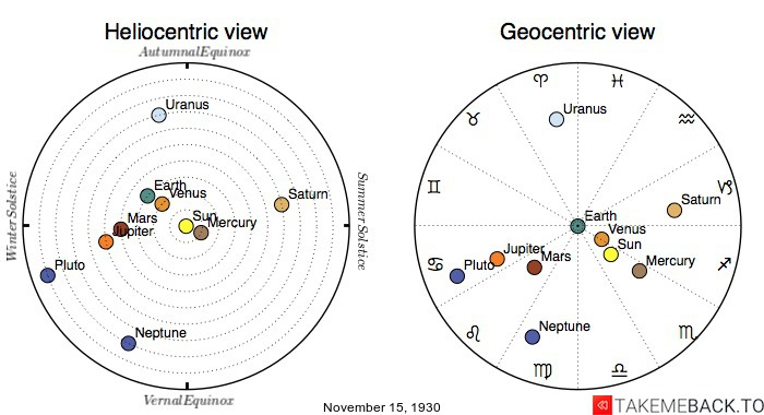 Planetary positions on November 15th, 1930 - Heliocentric and Geocentric views