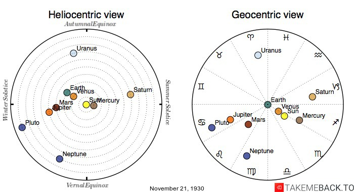 Planetary positions on November 21st, 1930 - Heliocentric and Geocentric views