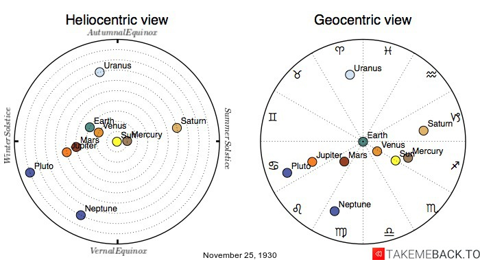 Planetary positions on November 25th, 1930 - Heliocentric and Geocentric views