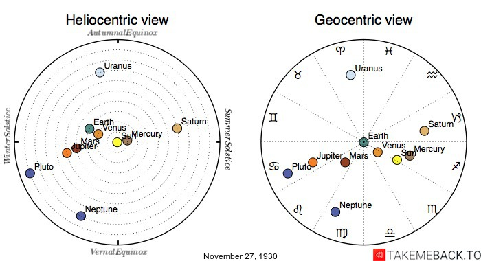 Planetary positions on November 27th, 1930 - Heliocentric and Geocentric views