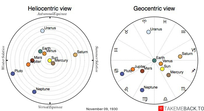 Planetary positions on November 9th, 1930 - Heliocentric and Geocentric views