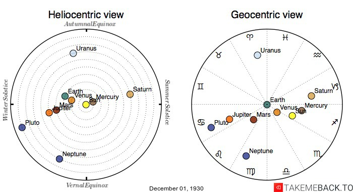 Planetary positions on December 1st, 1930 - Heliocentric and Geocentric views