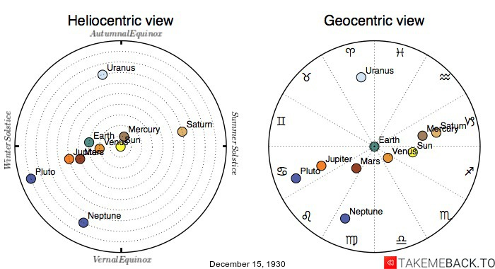 Planetary positions on December 15th, 1930 - Heliocentric and Geocentric views