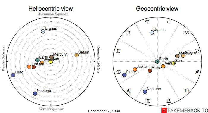 Planetary positions on December 17th, 1930 - Heliocentric and Geocentric views