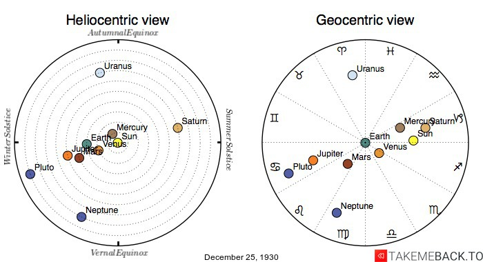 Planetary positions on December 25th, 1930 - Heliocentric and Geocentric views