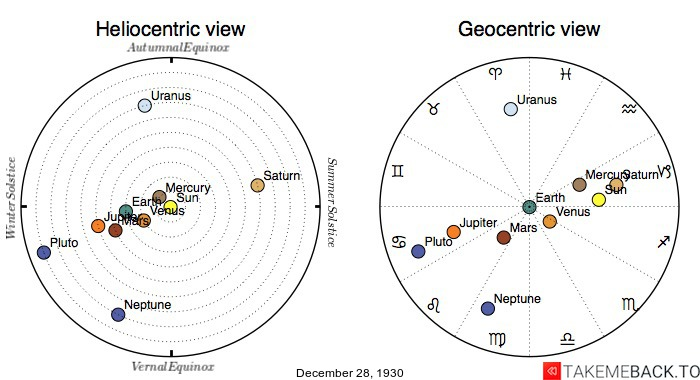 Planetary positions on December 28th, 1930 - Heliocentric and Geocentric views