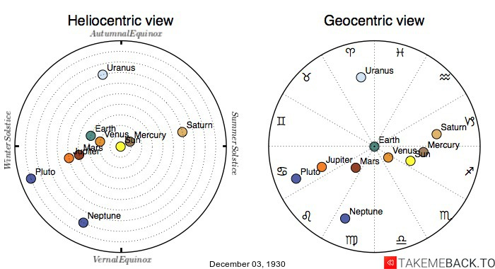Planetary positions on December 3rd, 1930 - Heliocentric and Geocentric views
