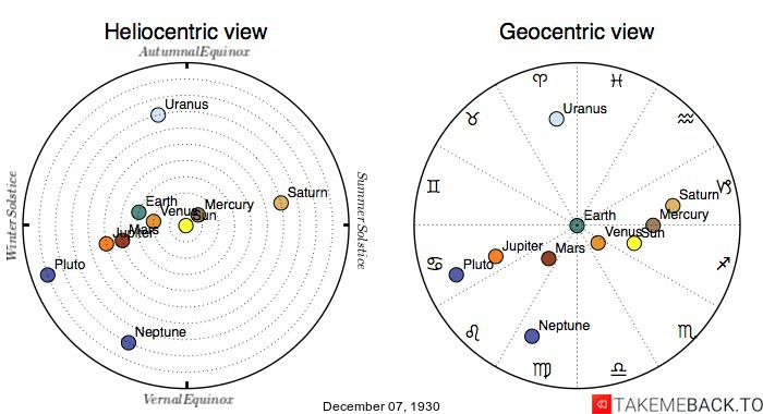 Planetary positions on December 7th, 1930 - Heliocentric and Geocentric views