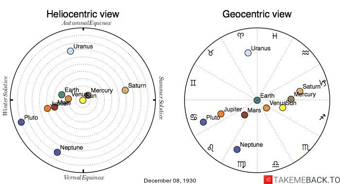 Planetary positions on December 8th, 1930 - Heliocentric and Geocentric views