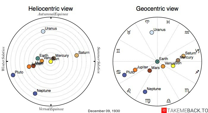 Planetary positions on December 9th, 1930 - Heliocentric and Geocentric views