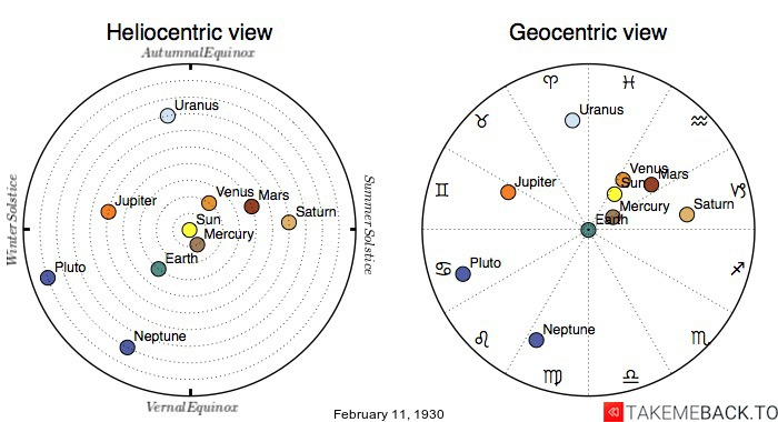 Planetary positions on February 11th, 1930 - Heliocentric and Geocentric views