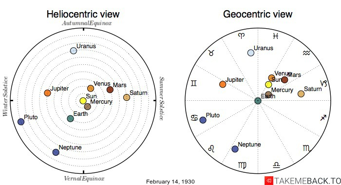 Planetary positions on February 14th, 1930 - Heliocentric and Geocentric views