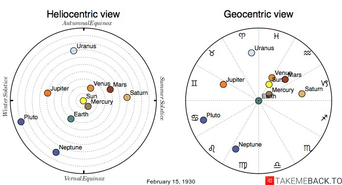 Planetary positions on February 15th, 1930 - Heliocentric and Geocentric views