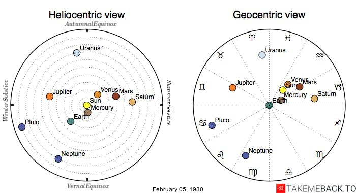 Planetary positions on February 5th, 1930 - Heliocentric and Geocentric views