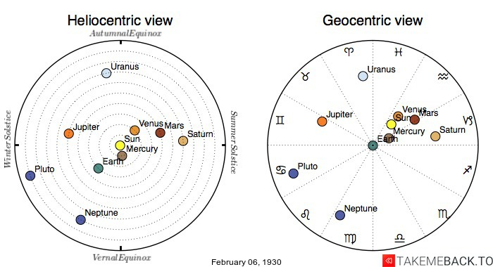 Planetary positions on February 6th, 1930 - Heliocentric and Geocentric views