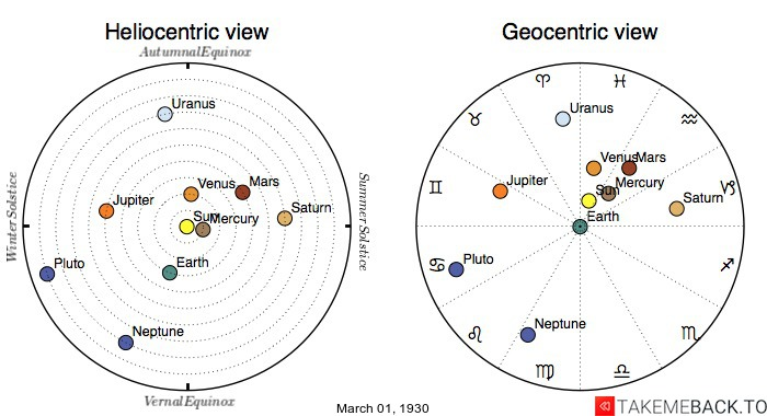 Planetary positions on March 1st, 1930 - Heliocentric and Geocentric views