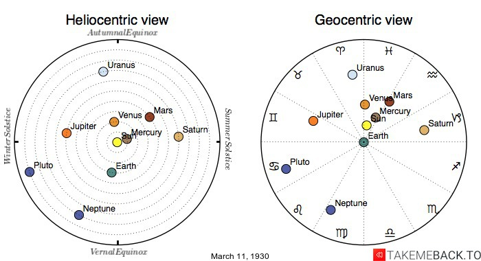 Planetary positions on March 11th, 1930 - Heliocentric and Geocentric views
