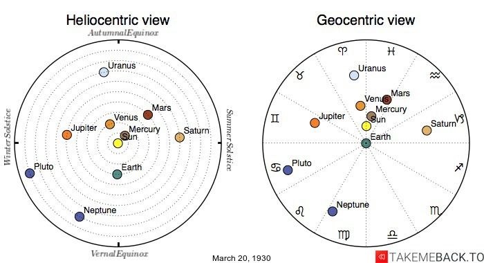 Planetary positions on March 20th, 1930 - Heliocentric and Geocentric views