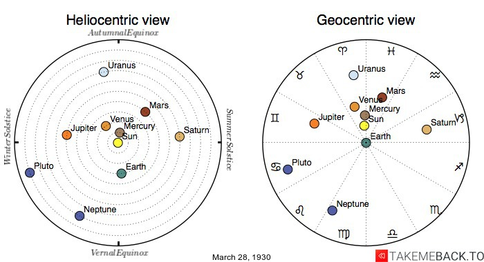 Planetary positions on March 28th, 1930 - Heliocentric and Geocentric views