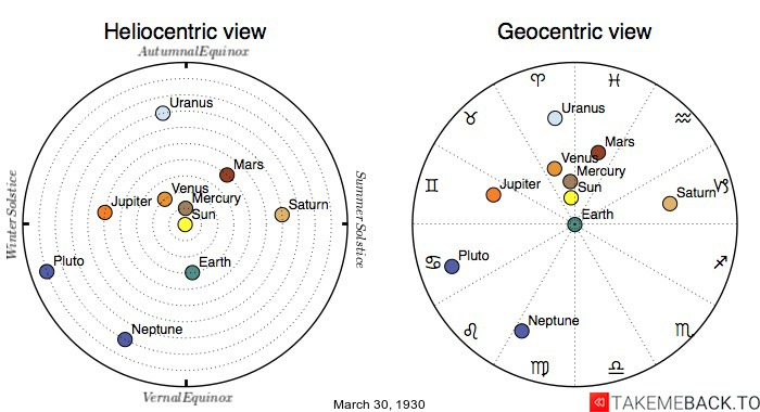 Planetary positions on March 30th, 1930 - Heliocentric and Geocentric views
