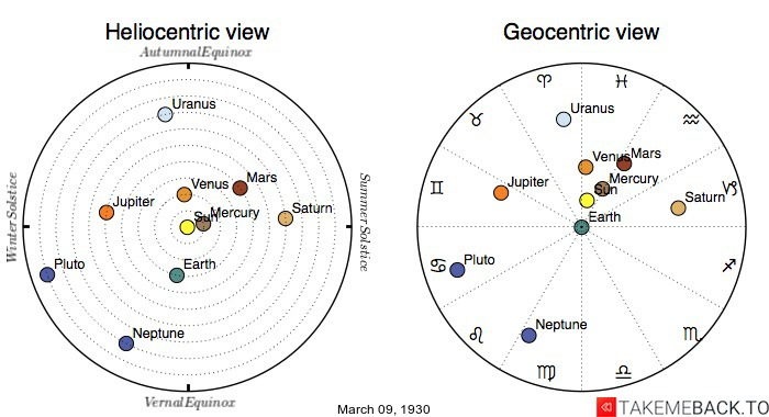 Planetary positions on March 9th, 1930 - Heliocentric and Geocentric views