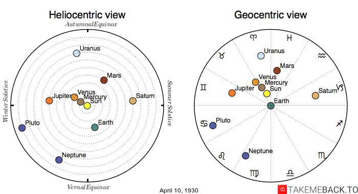 Planetary positions on April 10th, 1930 - Heliocentric and Geocentric views