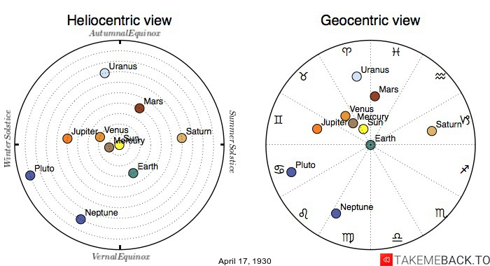 Planetary positions on April 17th, 1930 - Heliocentric and Geocentric views