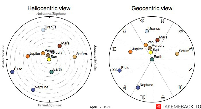 Planetary positions on April 2nd, 1930 - Heliocentric and Geocentric views
