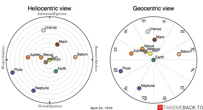 Planetary positions on April 20th, 1930 - Heliocentric and Geocentric views