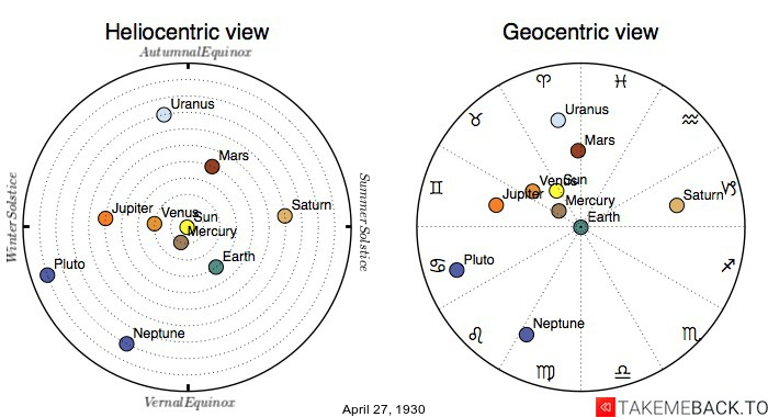Planetary positions on April 27th, 1930 - Heliocentric and Geocentric views