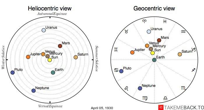 Planetary positions on April 5th, 1930 - Heliocentric and Geocentric views