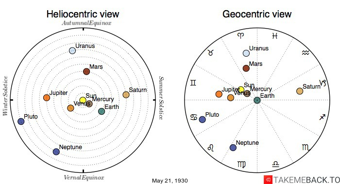 Planetary positions on May 21st, 1930 - Heliocentric and Geocentric views