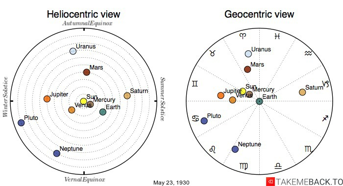 Planetary positions on May 23rd, 1930 - Heliocentric and Geocentric views