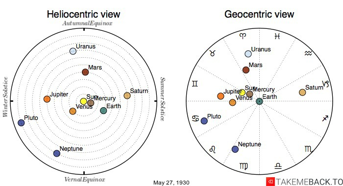Planetary positions on May 27th, 1930 - Heliocentric and Geocentric views