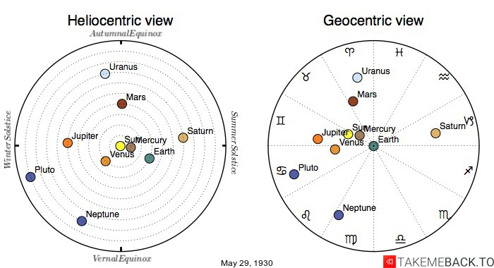 Planetary positions on May 29th, 1930 - Heliocentric and Geocentric views