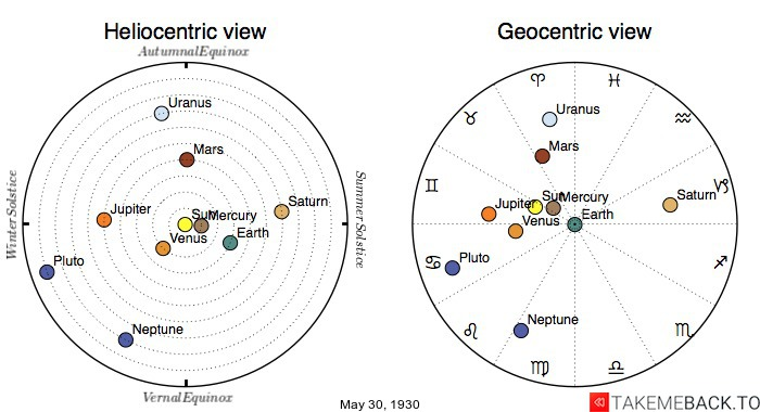 Planetary positions on May 30th, 1930 - Heliocentric and Geocentric views