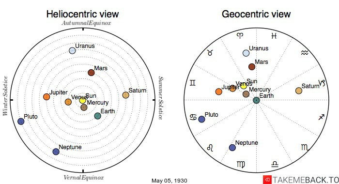 Planetary positions on May 5th, 1930 - Heliocentric and Geocentric views