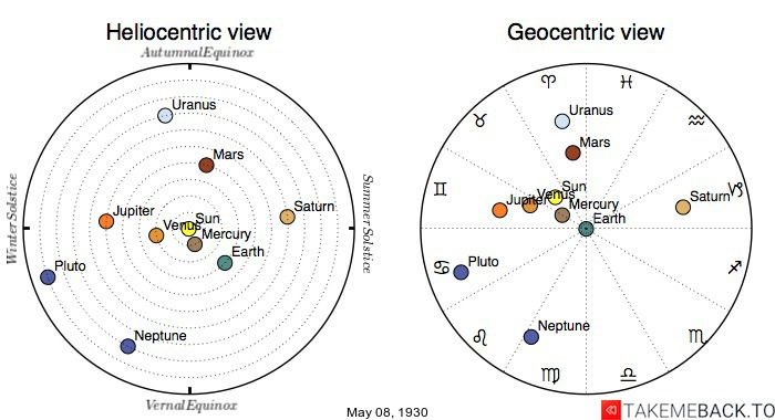 Planetary positions on May 8th, 1930 - Heliocentric and Geocentric views