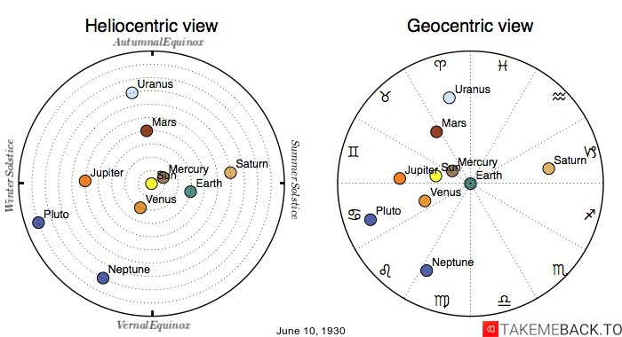 Planetary positions on June 10th, 1930 - Heliocentric and Geocentric views
