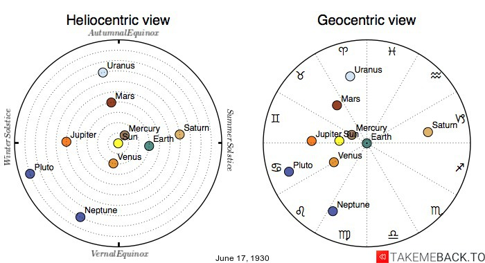 Planetary positions on June 17th, 1930 - Heliocentric and Geocentric views