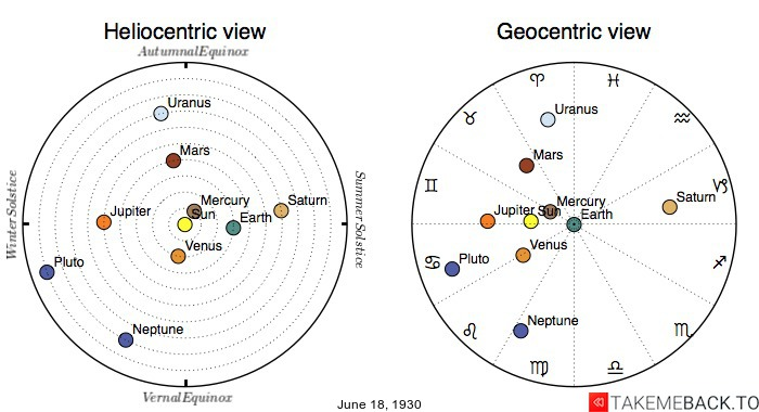 Planetary positions on June 18th, 1930 - Heliocentric and Geocentric views