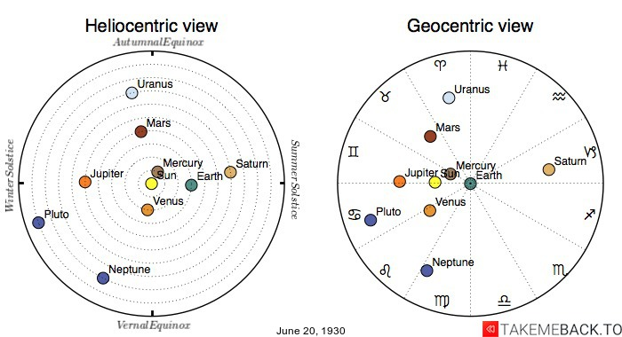 Planetary positions on June 20th, 1930 - Heliocentric and Geocentric views