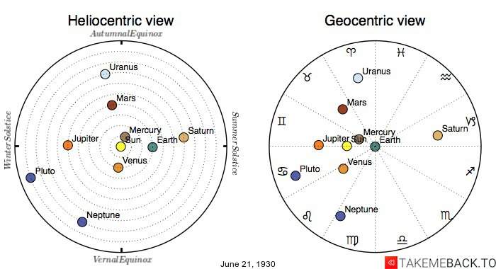 Planetary positions on June 21st, 1930 - Heliocentric and Geocentric views